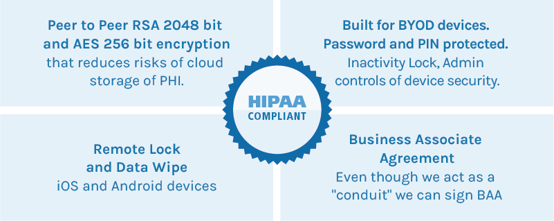 hipaa compliance checklist for secure texting